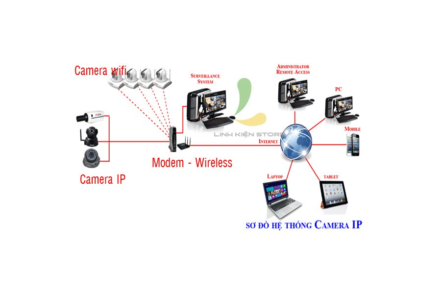CAMERA IP SIEPEM S6812Y-WR PLUS