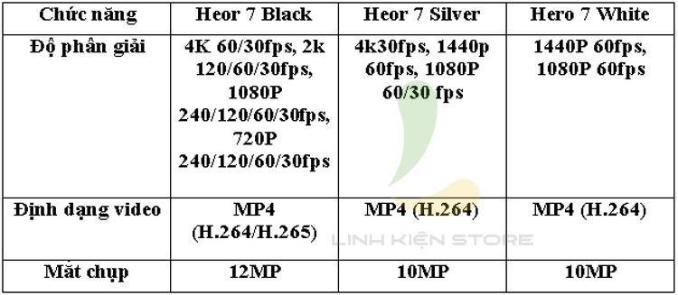 1440p Vs 1080p Gopro